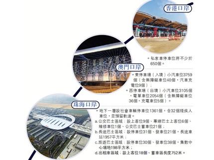 港珠澳大桥三个口岸停车布局(记者方俊明整理)