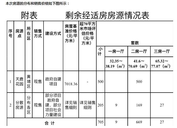 广州推出705套经济适用房,今起接受意向登记