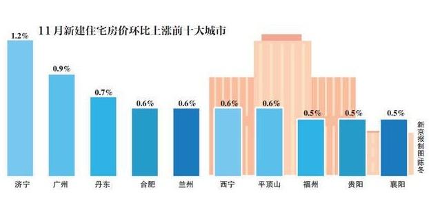 11月广州一手房涨幅全国第二,二手房涨幅全国领跑