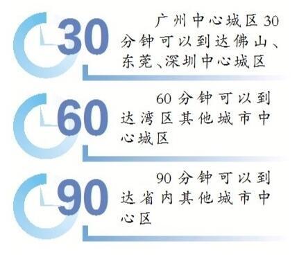 """广州将打造湾区""""306090""""交通圈 半小时可达佛莞深中心城区"""