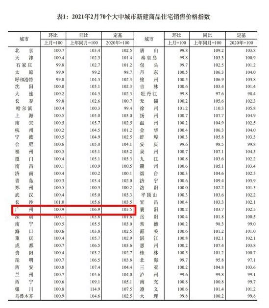 蹭蹭连涨10个月,调控政策逐步收紧,广州房价还能涨多久?