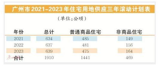 广州年均计划供应住宅用地637公顷